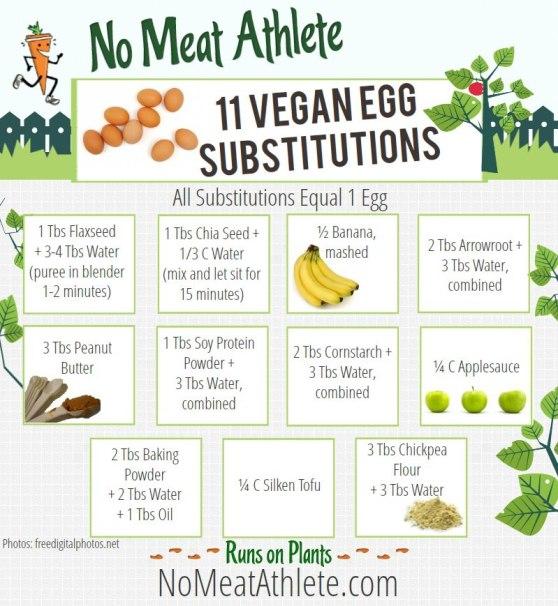 eggsubstitutes